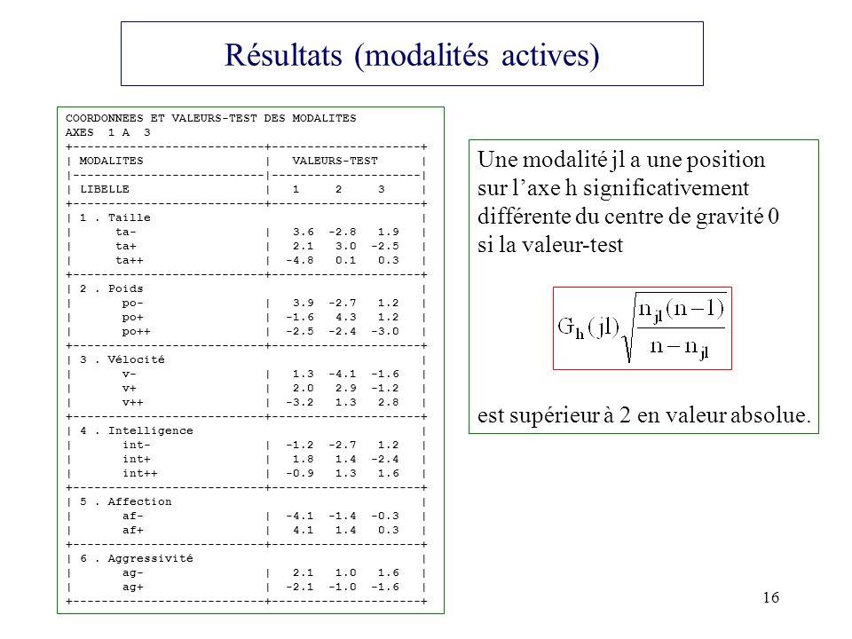 Résultats (modalités actives)