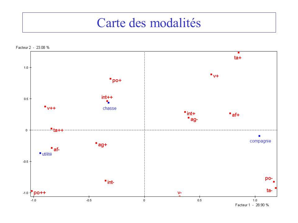 Carte des modalités