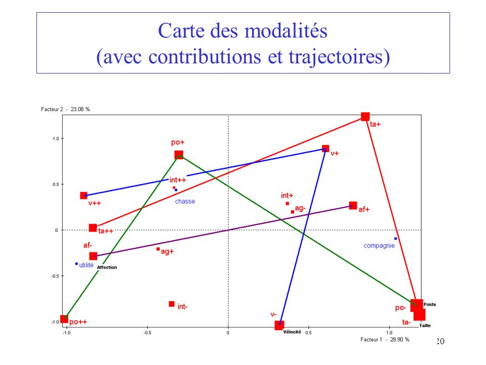 Carte des modalités (avec contributions et trajectoires)