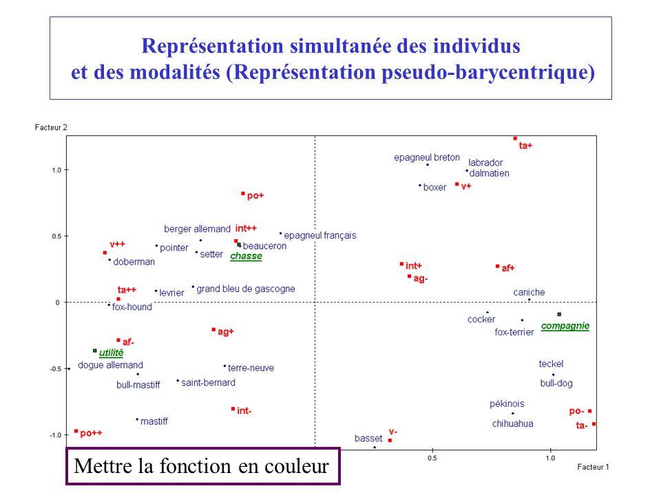 Représentation simultanée des individus et des modalités (Représentation pseudo-barycentrique)