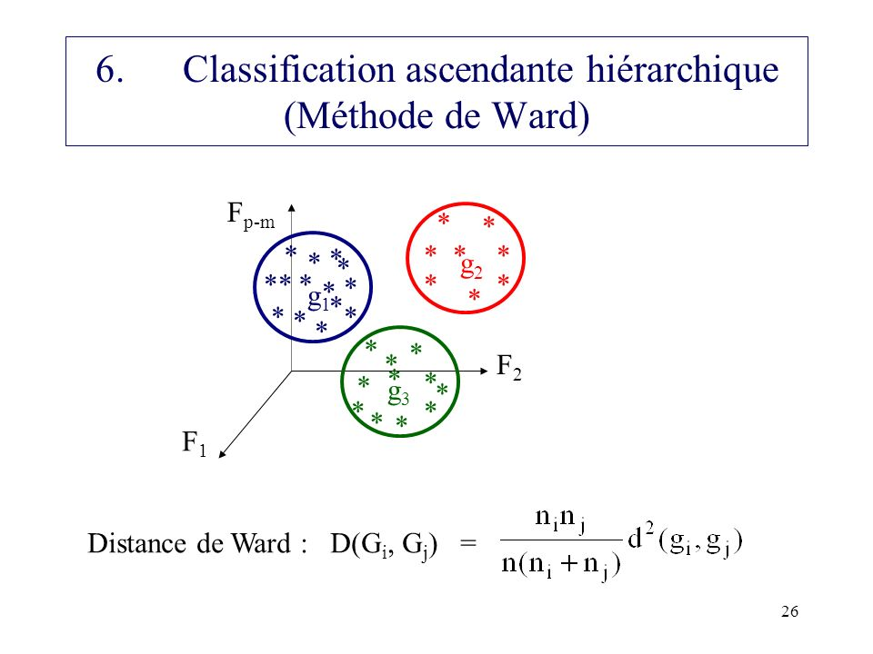 6. Classification ascendante hiérarchique (Méthode de Ward)
