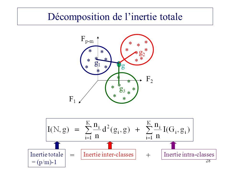 Décomposition de l'inertie totale