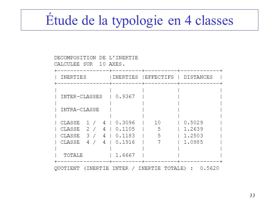 Étude de la typologie en 4 classes