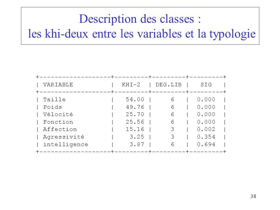 Description des classes : les khi-deux entre les variables et la typologie