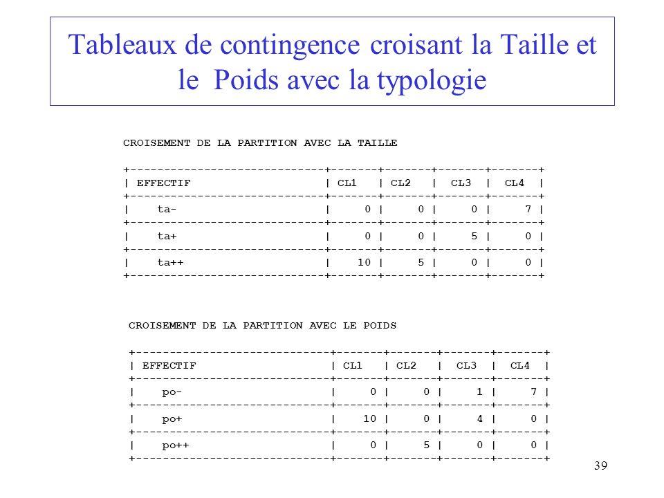Tableaux de contingence croisant la Taille et le Poids avec la typologie