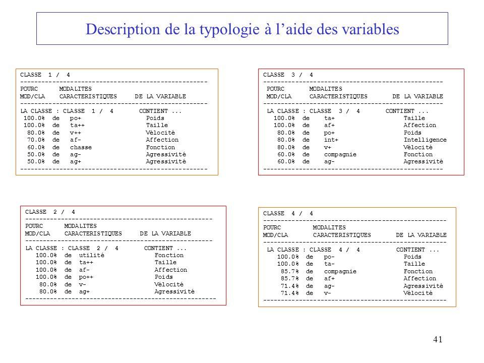 Description de la typologie à l'aide des variables