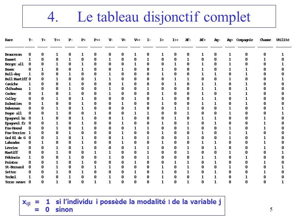 4. Le tableau disjonctif complet
