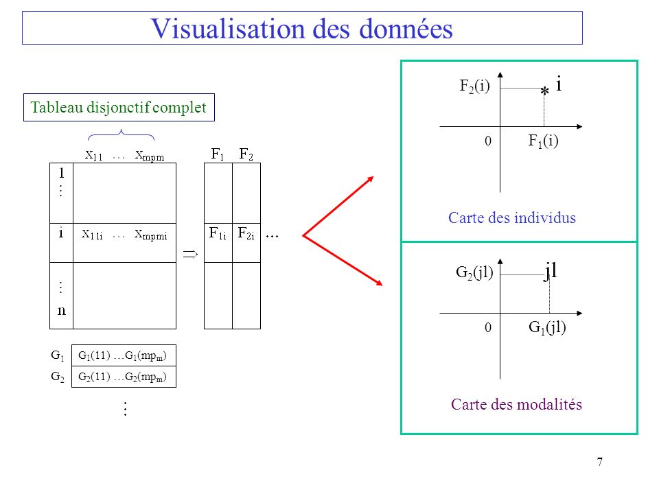 Visualisation des données