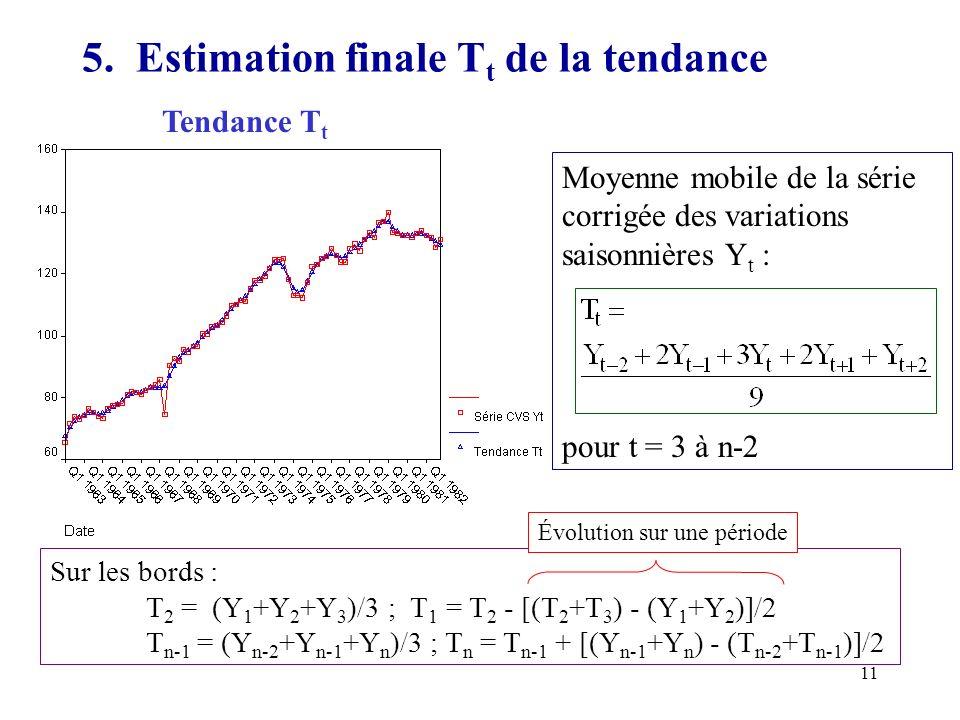 5. Estimation finale Tt de la tendance