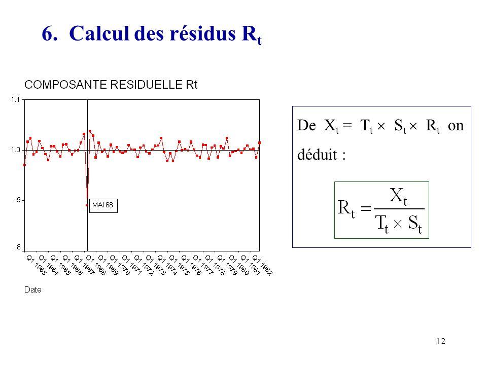6. Calcul des résidus Rt De Xt = Tt  St  Rt on déduit :