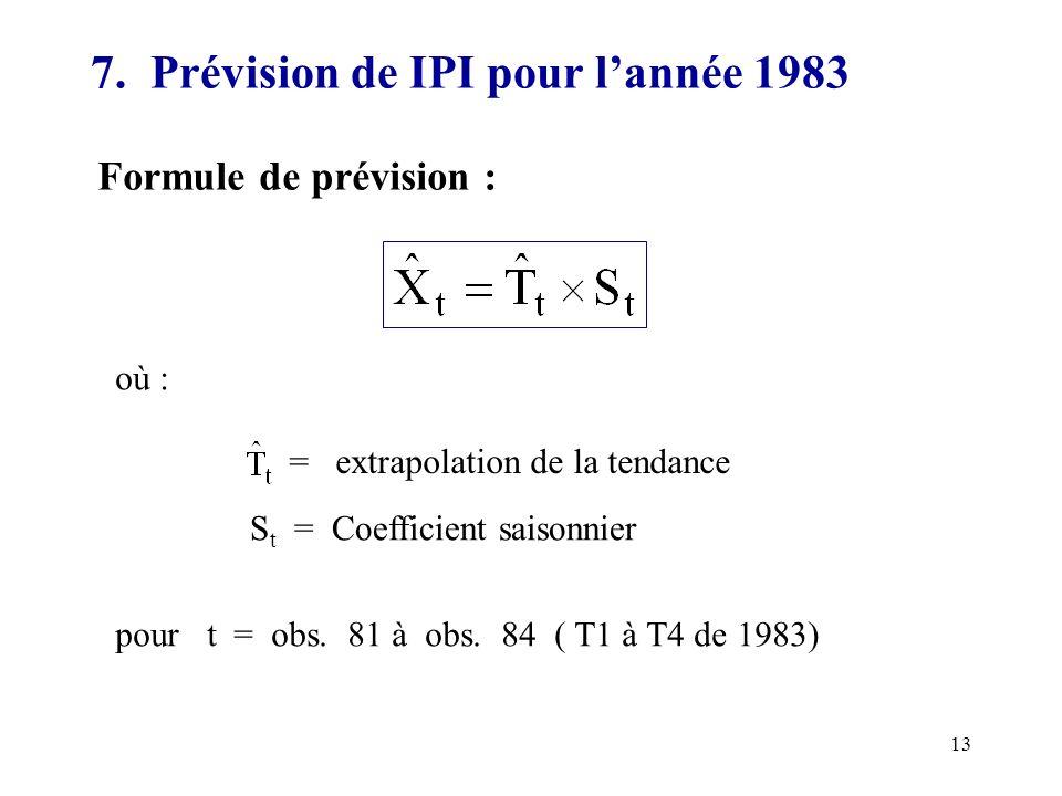 7. Prévision de IPI pour l'année 1983