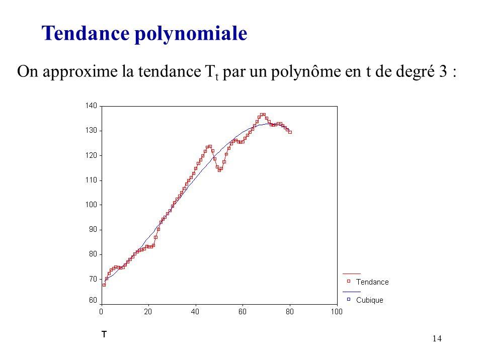 Tendance polynomiale On approxime la tendance Tt par un polynôme en t de degré 3 :