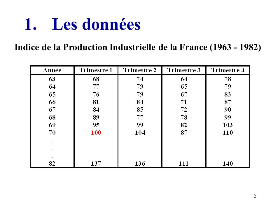1. Les données Indice de la Production Industrielle de la France (1963 - 1982)