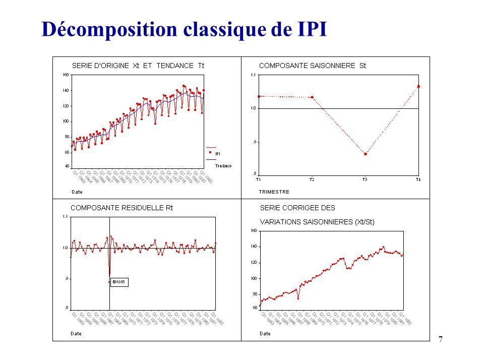 Décomposition classique de IPI