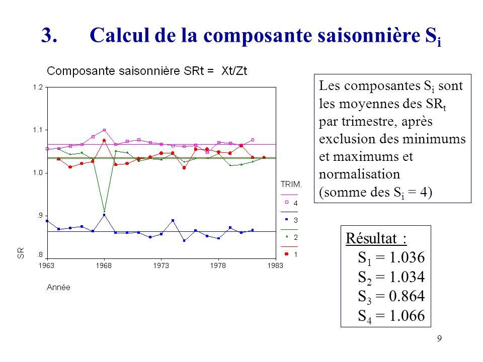 3. Calcul de la composante saisonnière Si