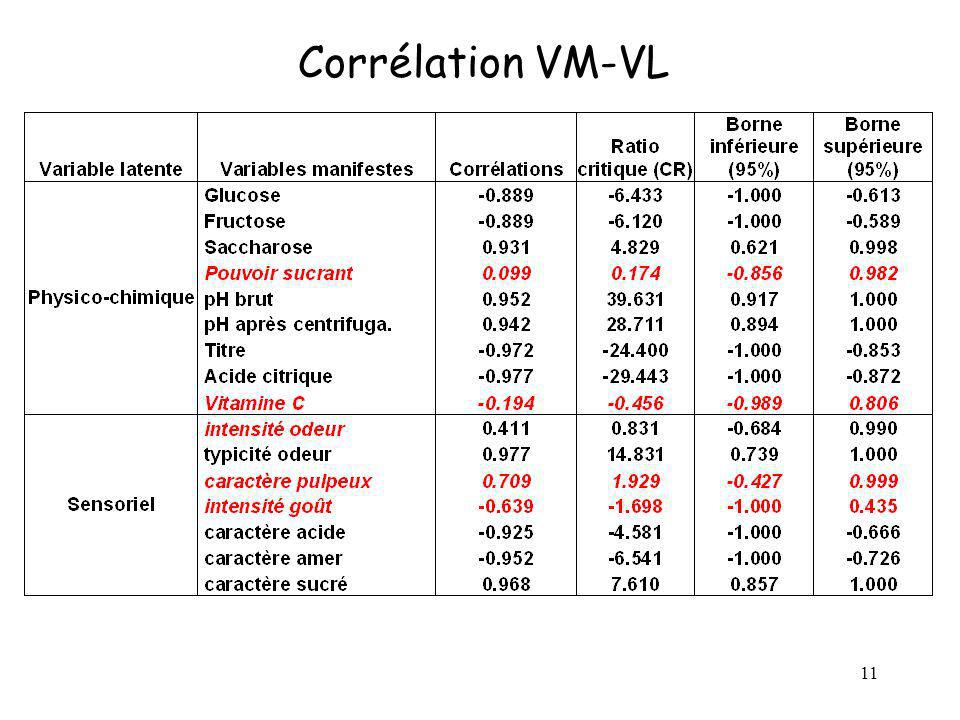 Corrélation VM-VL