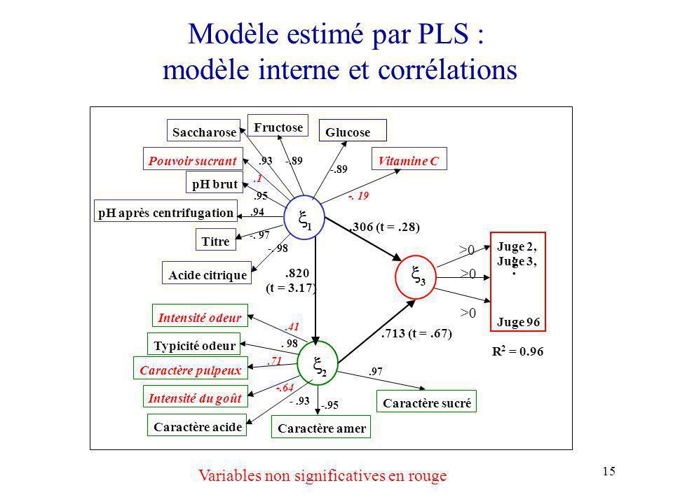 Modèle estimé par PLS : modèle interne et corrélations