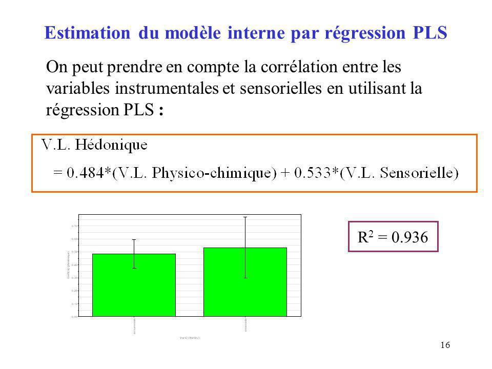 Estimation du modèle interne par régression PLS