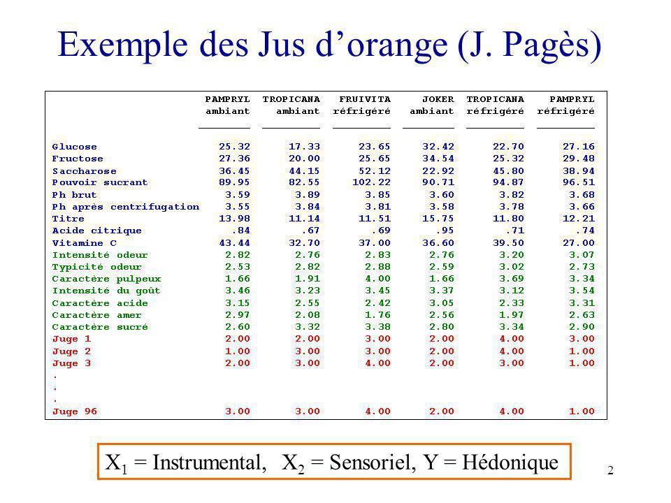 Exemple des Jus d'orange (J. Pagès)