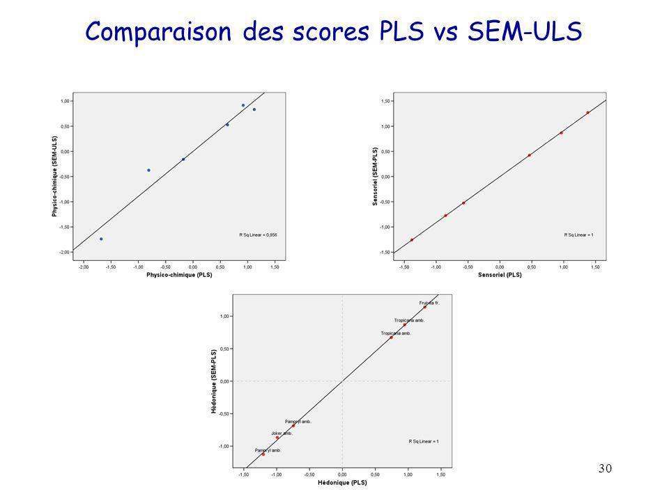 Comparaison des scores PLS vs SEM-ULS