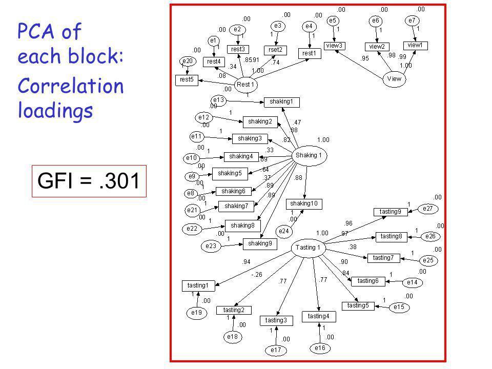 PCA of each block: Correlation loadings GFI = .301