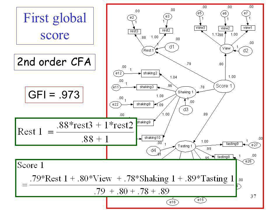 First global score 2nd order CFA GFI = .973