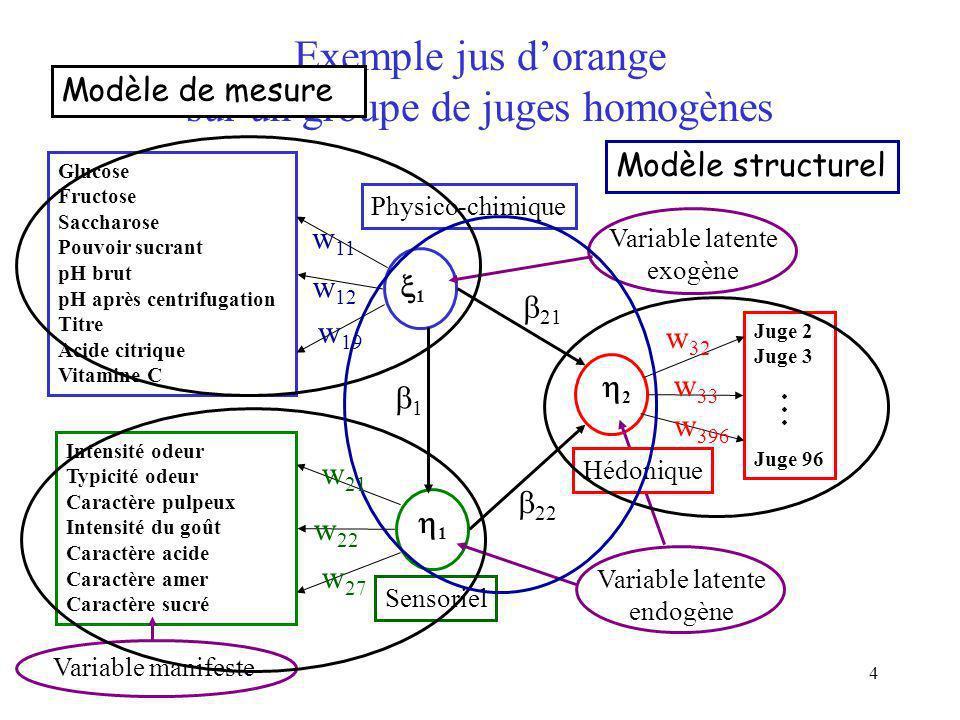 Exemple jus d'orange sur un groupe de juges homogènes