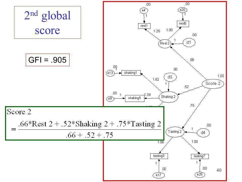 2nd global score GFI = .905