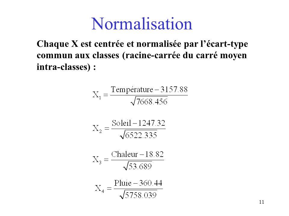 Normalisation Chaque X est centrée et normalisée par l'écart-type