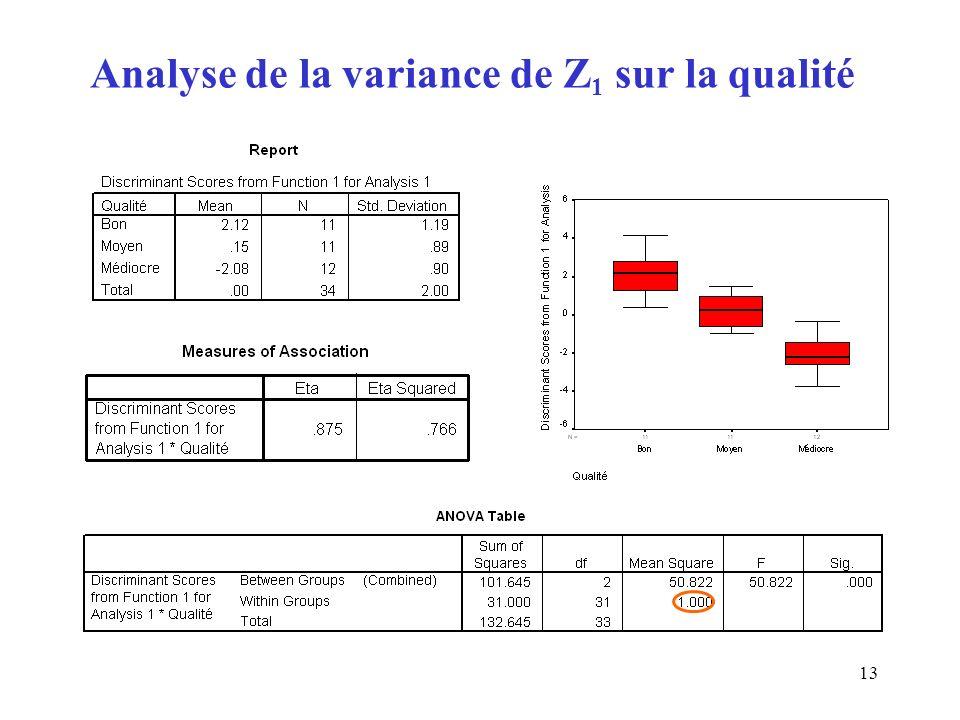 Analyse de la variance de Z1 sur la qualité
