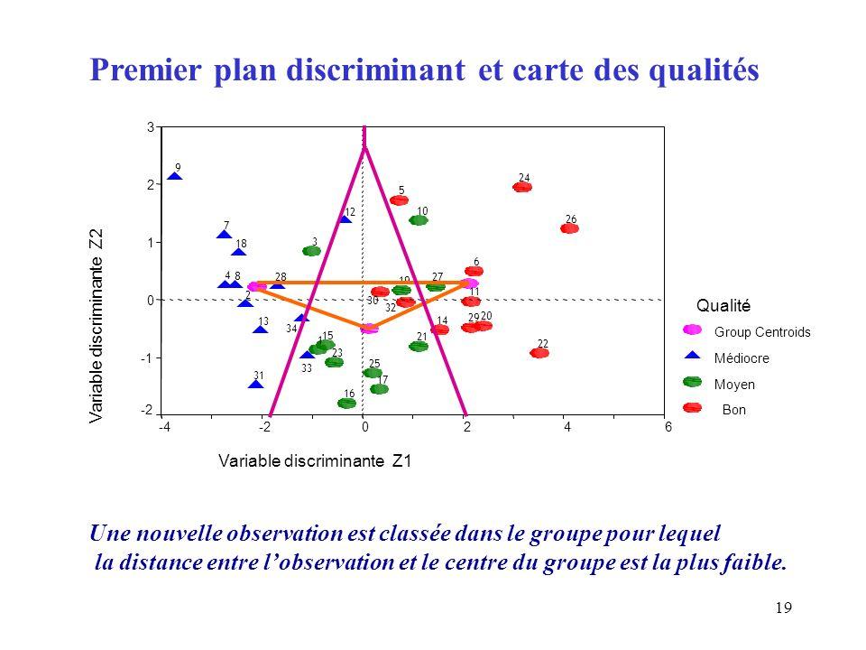 Premier plan discriminant et carte des qualités