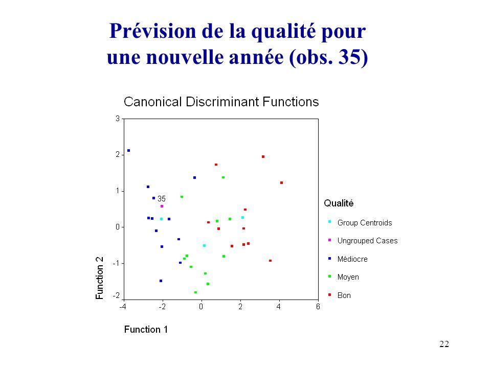Prévision de la qualité pour une nouvelle année (obs. 35)