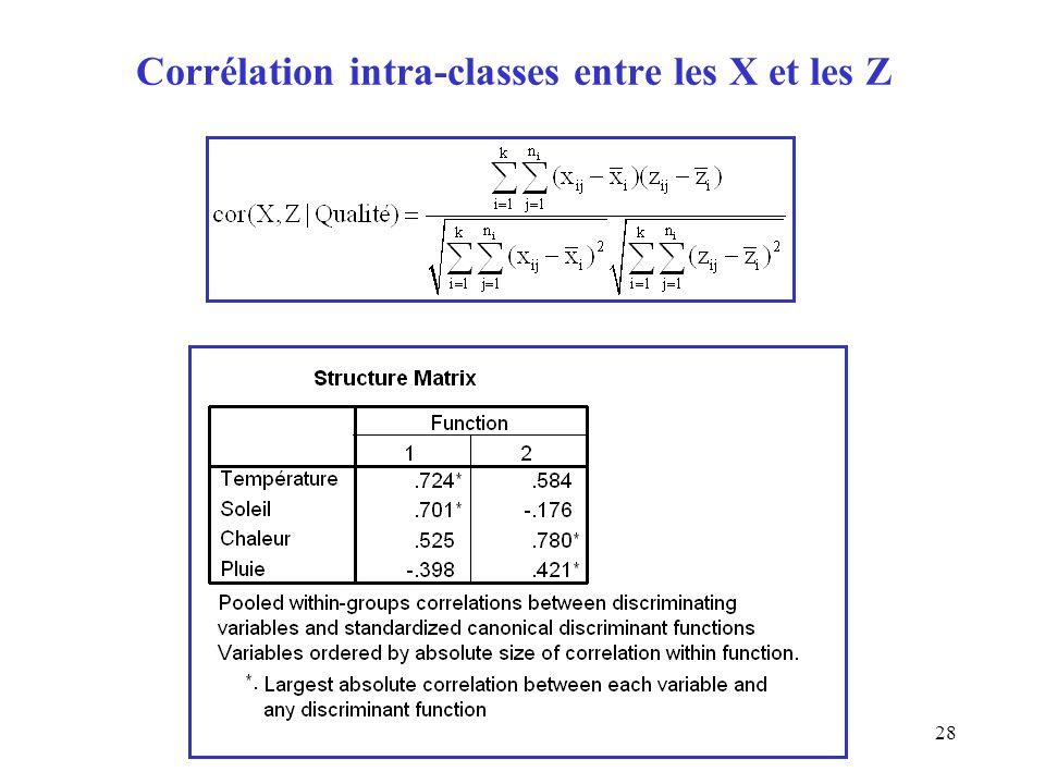 Corrélation intra-classes entre les X et les Z