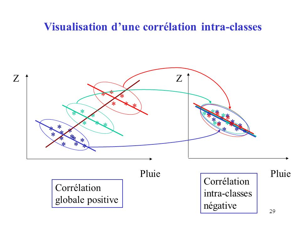 Visualisation d'une corrélation intra-classes