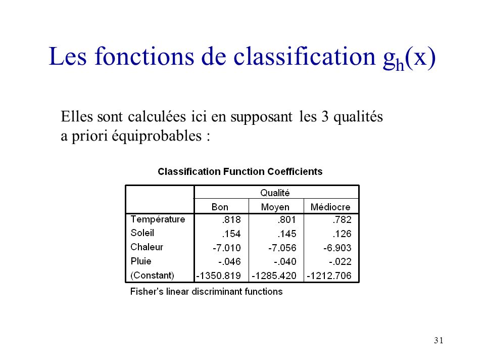 Les fonctions de classification gh(x)