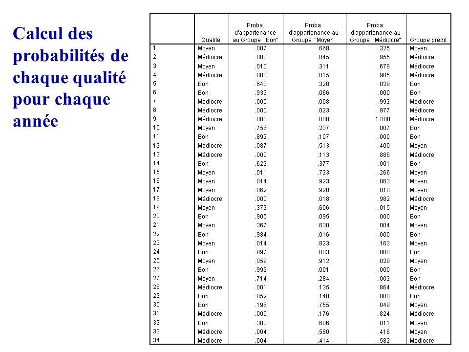 Calcul des probabilités de chaque qualité pour chaque année