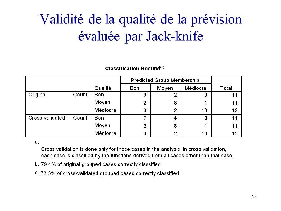 Validité de la qualité de la prévision évaluée par Jack-knife