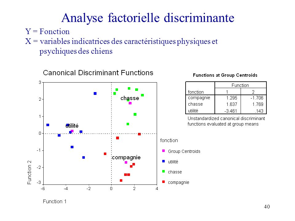 Analyse factorielle discriminante