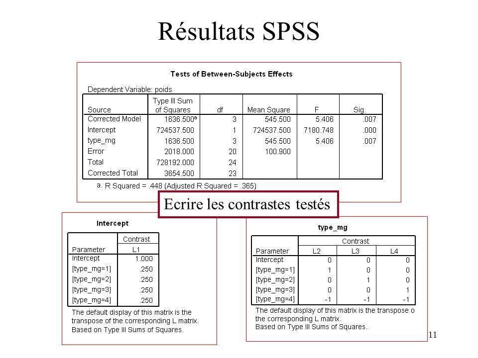 Résultats SPSS Ecrire les contrastes testés
