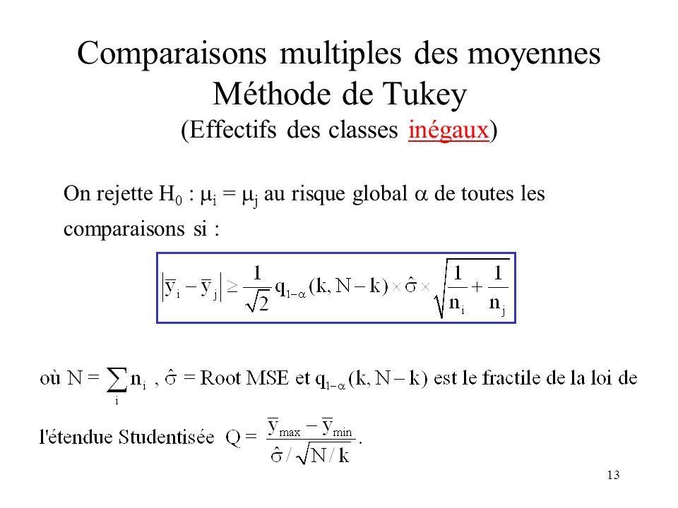 Comparaisons multiples des moyennes Méthode de Tukey (Effectifs des classes inégaux)