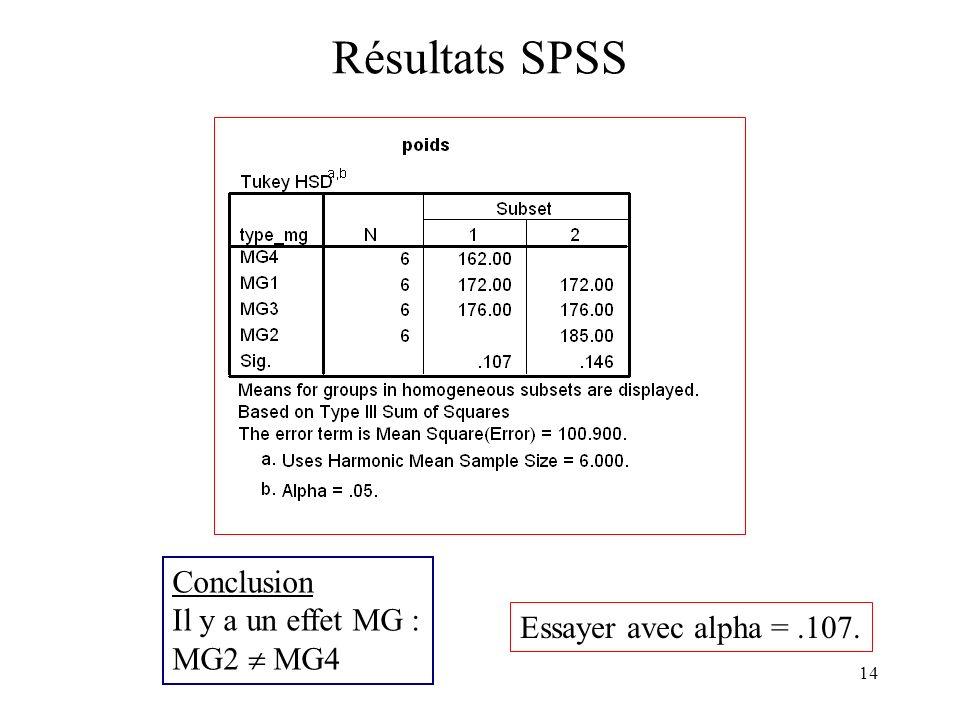 Résultats SPSS Conclusion Il y a un effet MG : MG2  MG4