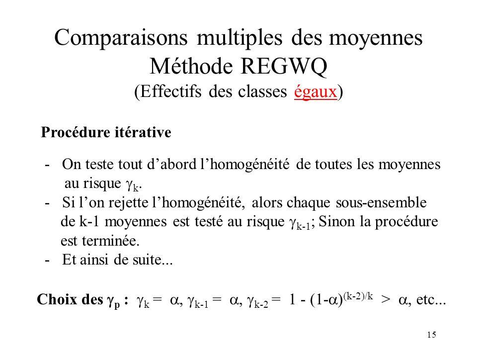 Comparaisons multiples des moyennes Méthode REGWQ (Effectifs des classes égaux)