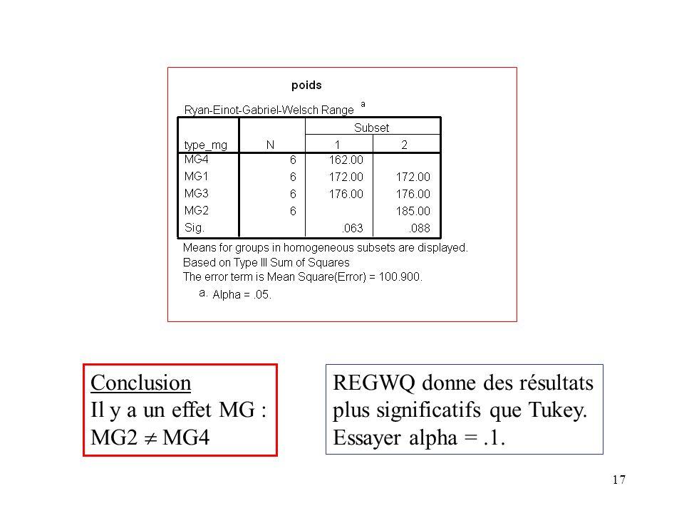 Conclusion Il y a un effet MG : MG2  MG4. REGWQ donne des résultats. plus significatifs que Tukey.