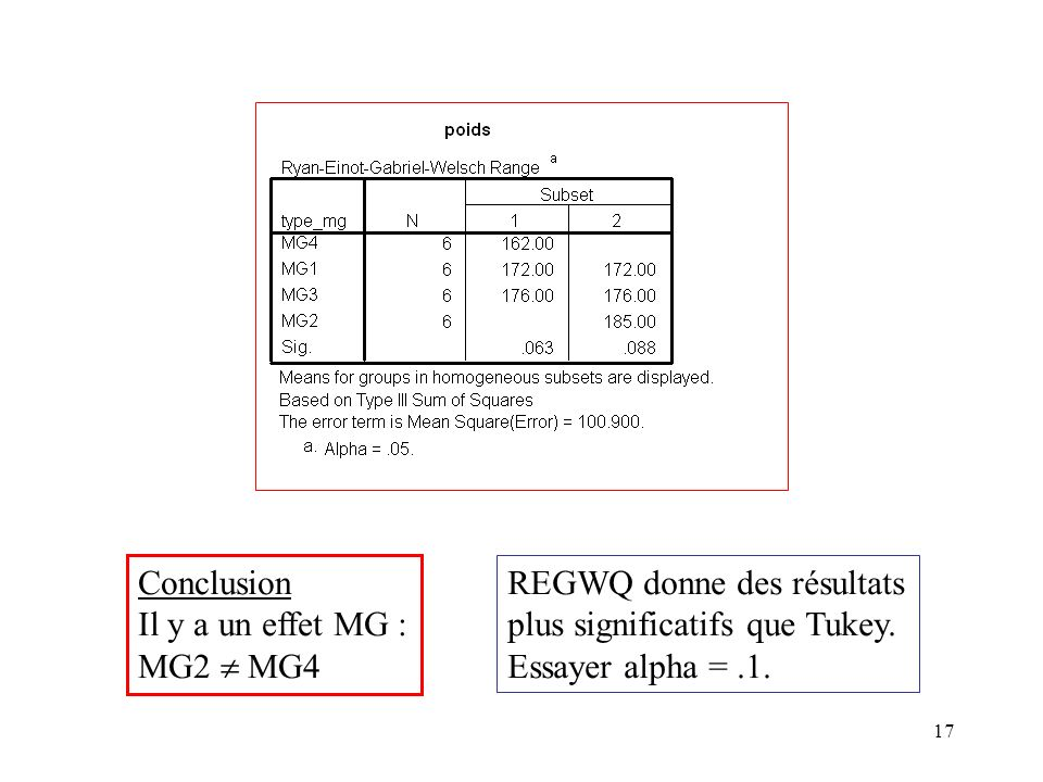 ConclusionIl y a un effet MG : MG2  MG4.REGWQ donne des résultats.
