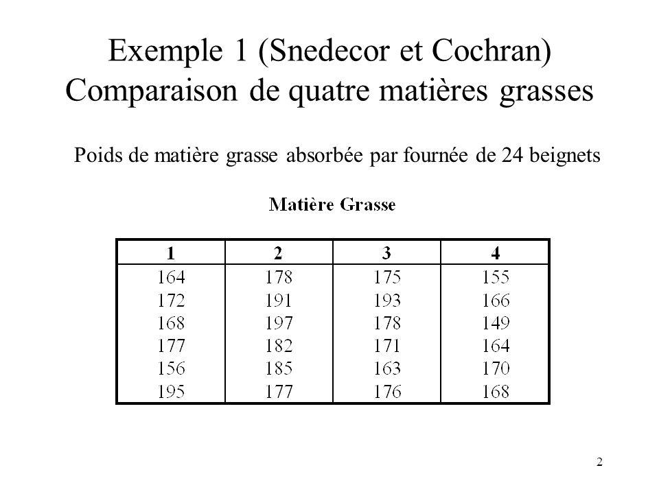 Exemple 1 (Snedecor et Cochran) Comparaison de quatre matières grasses