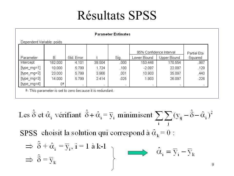 Résultats SPSS SPSS