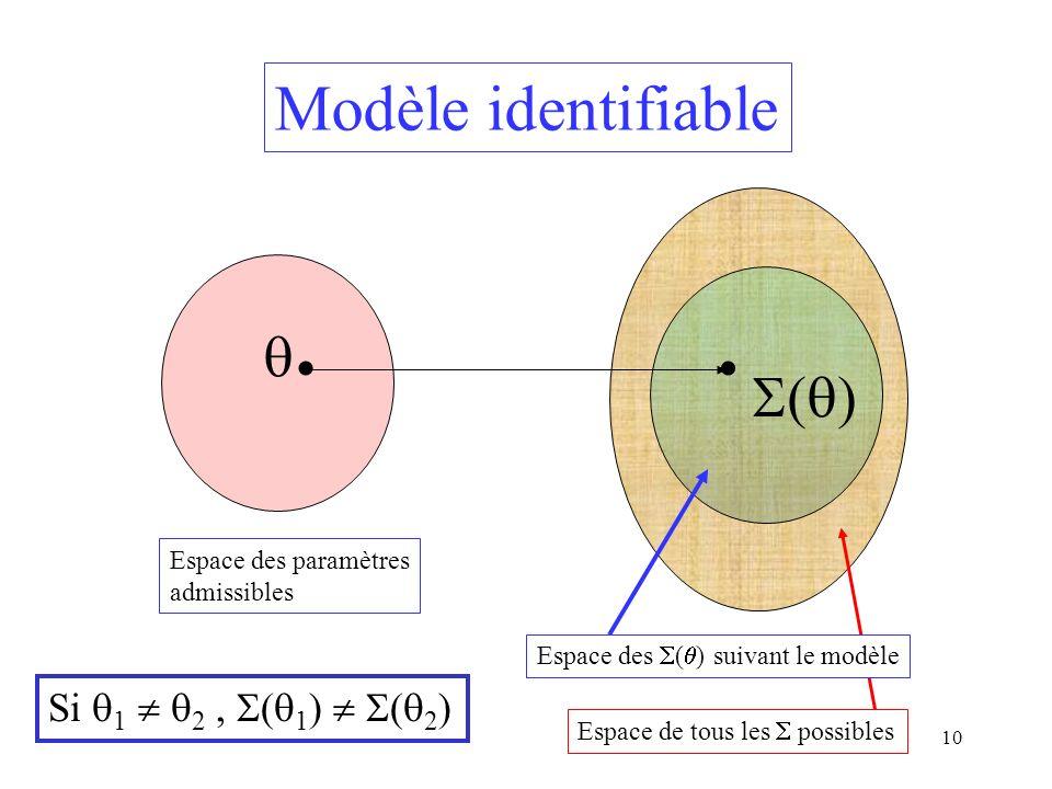 Modèle identifiable  ()   Si 1  2 , (1)  (2)