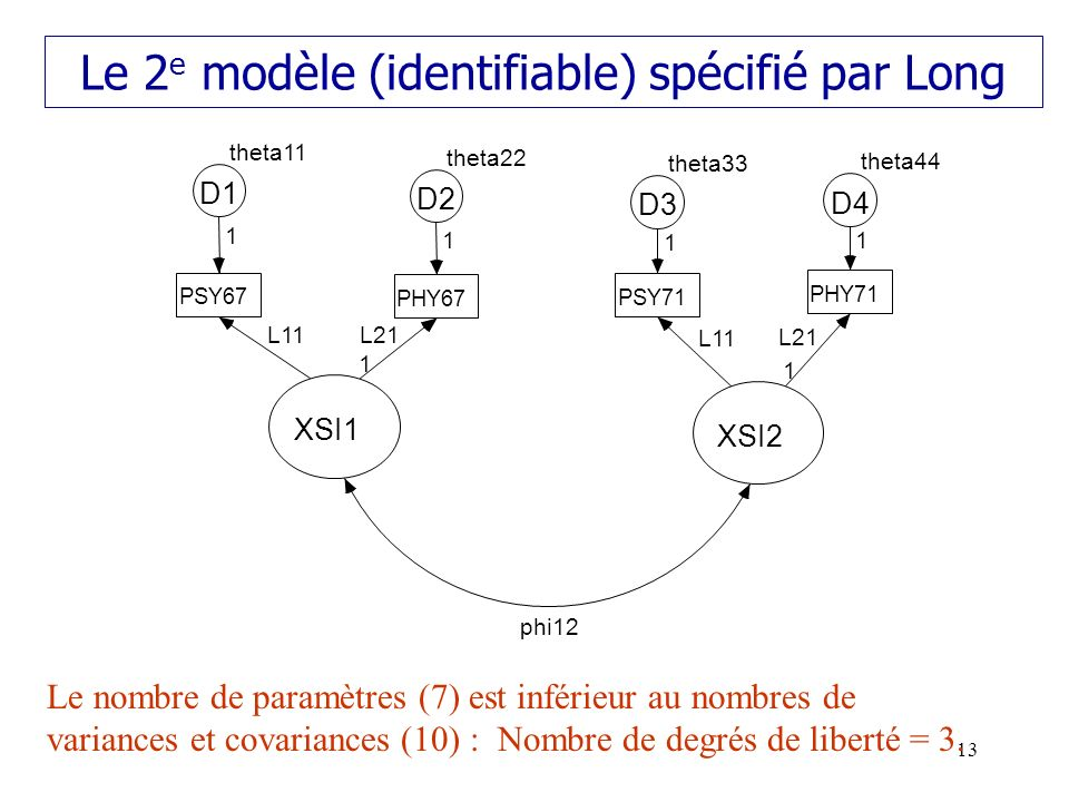Le 2e modèle (identifiable) spécifié par Long