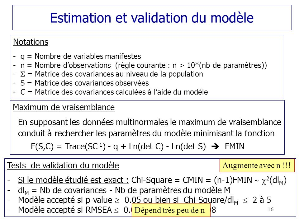 Estimation et validation du modèle