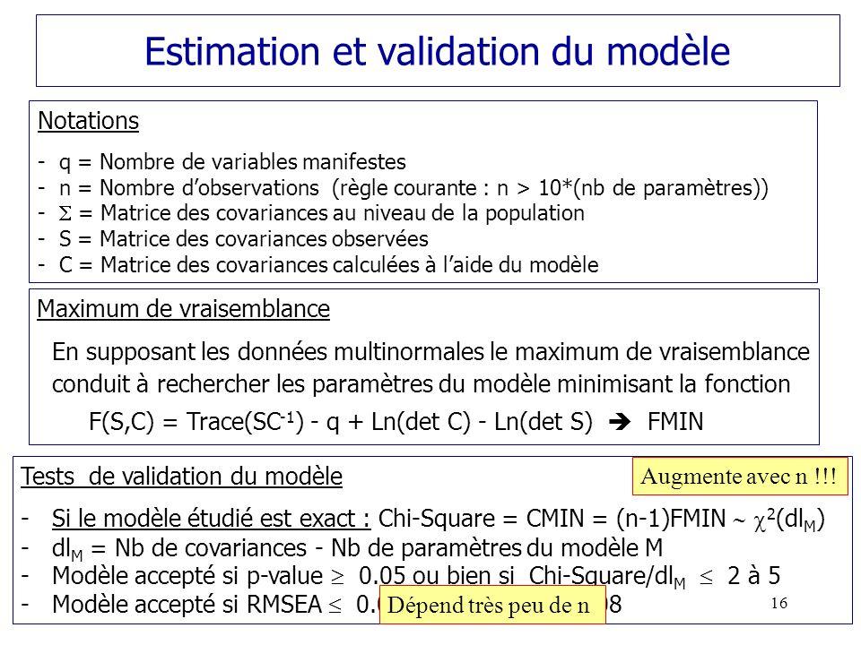 Estimation et validation du modèle